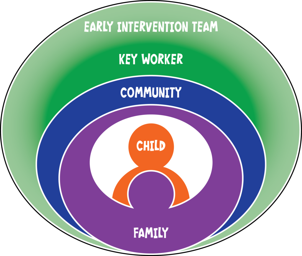 EarlyEd team, family centered, key worker